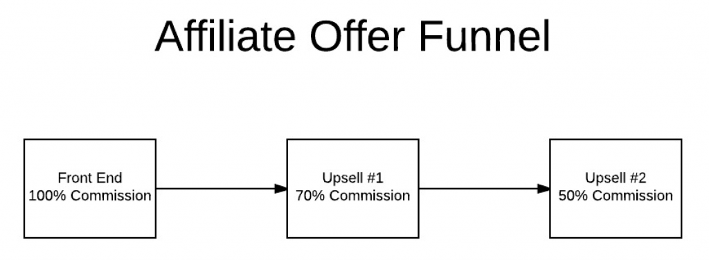 Affiliate Offer Funnel